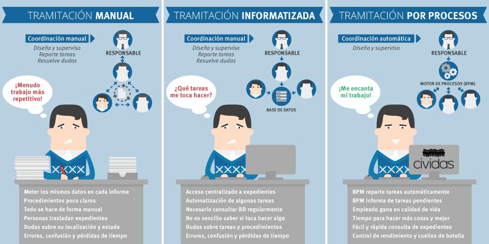 infografia tramitacion por procesos administracion electronica